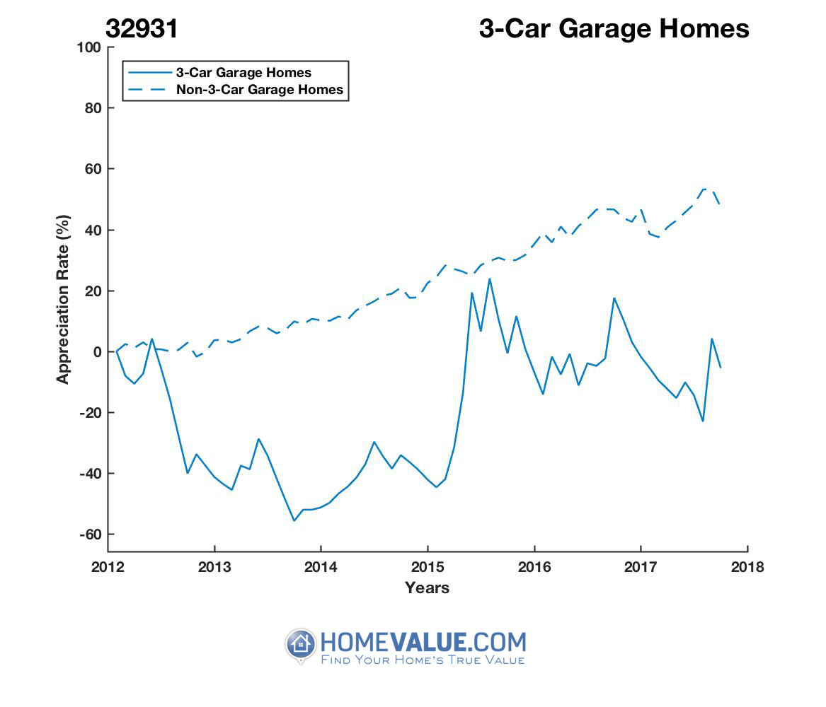 3 Car Garage Homes have appreciated 79% faster since 09/15/2013.