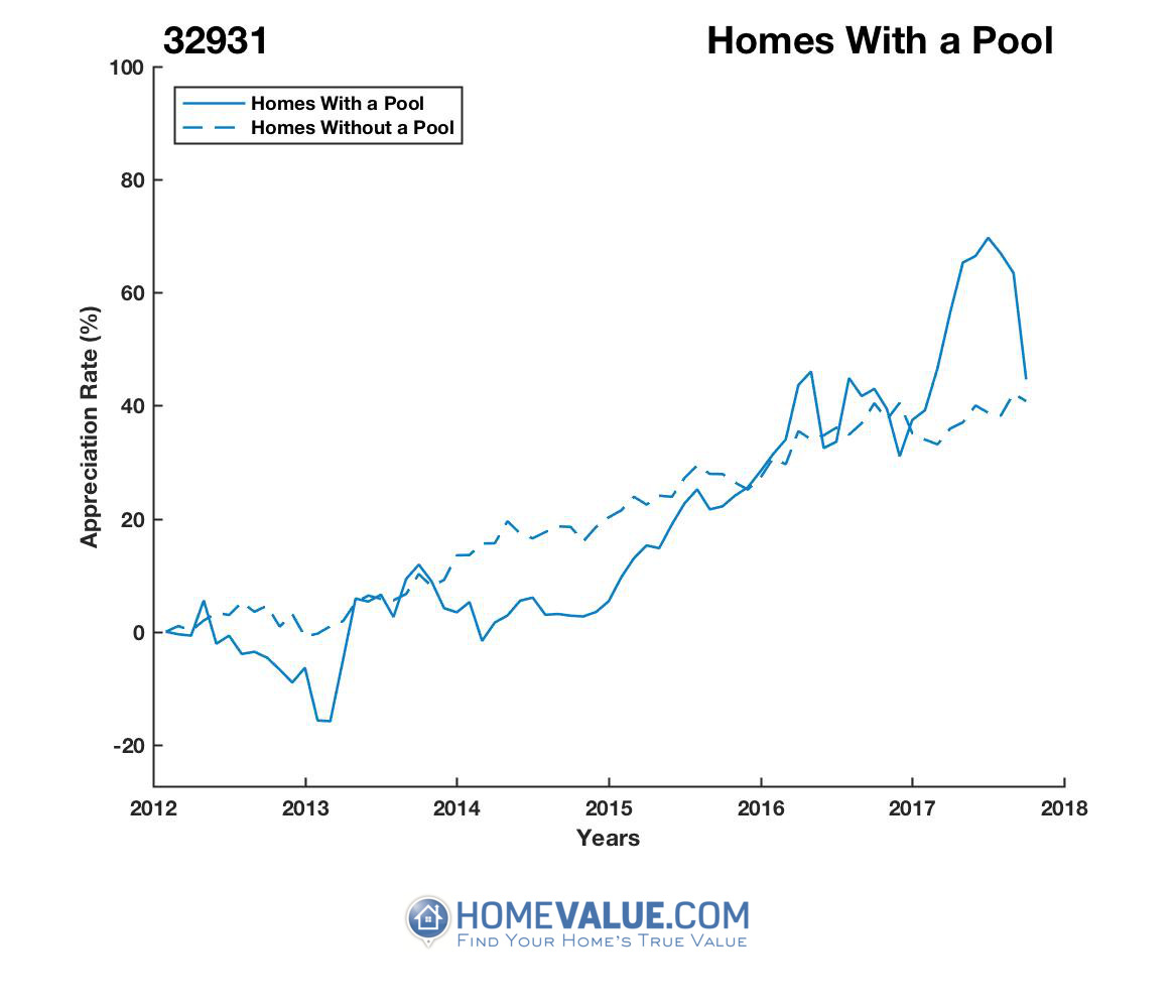 1 Homes With A Pool Homes have appreciated 22% faster since 09/15/2014.