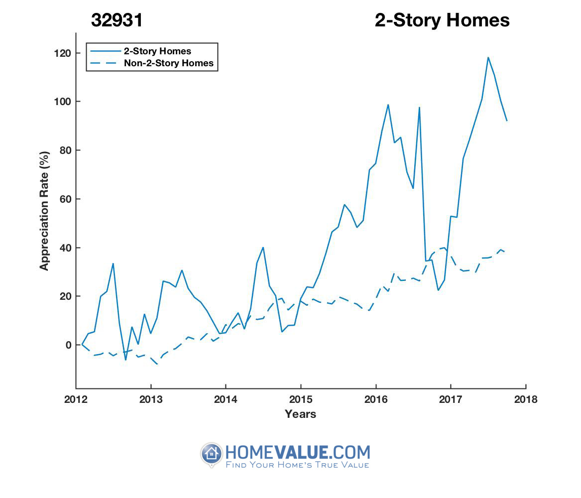 2 Stories Homes have appreciated 67% faster since 09/15/2014.