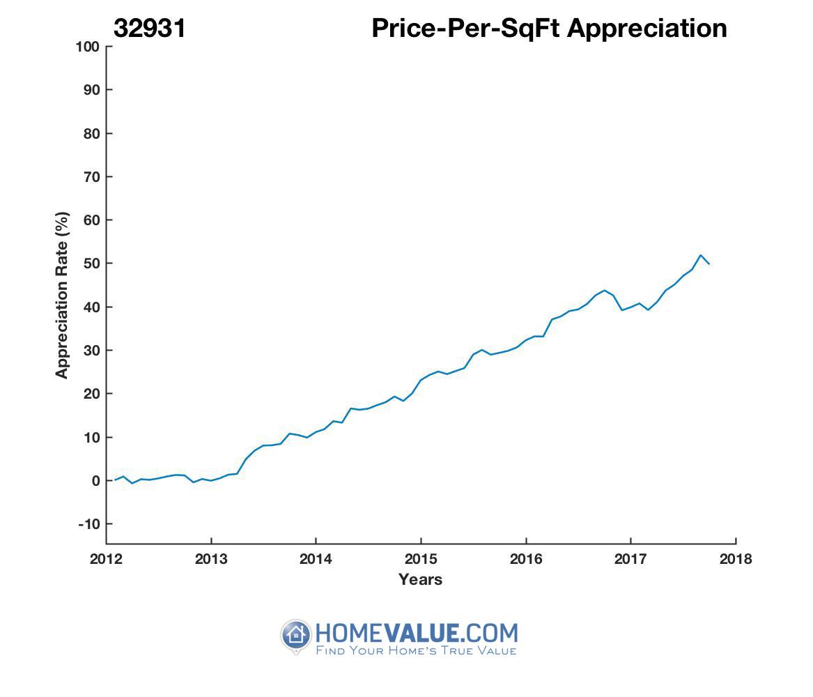 Average Price Per Sq.Ft. 32931