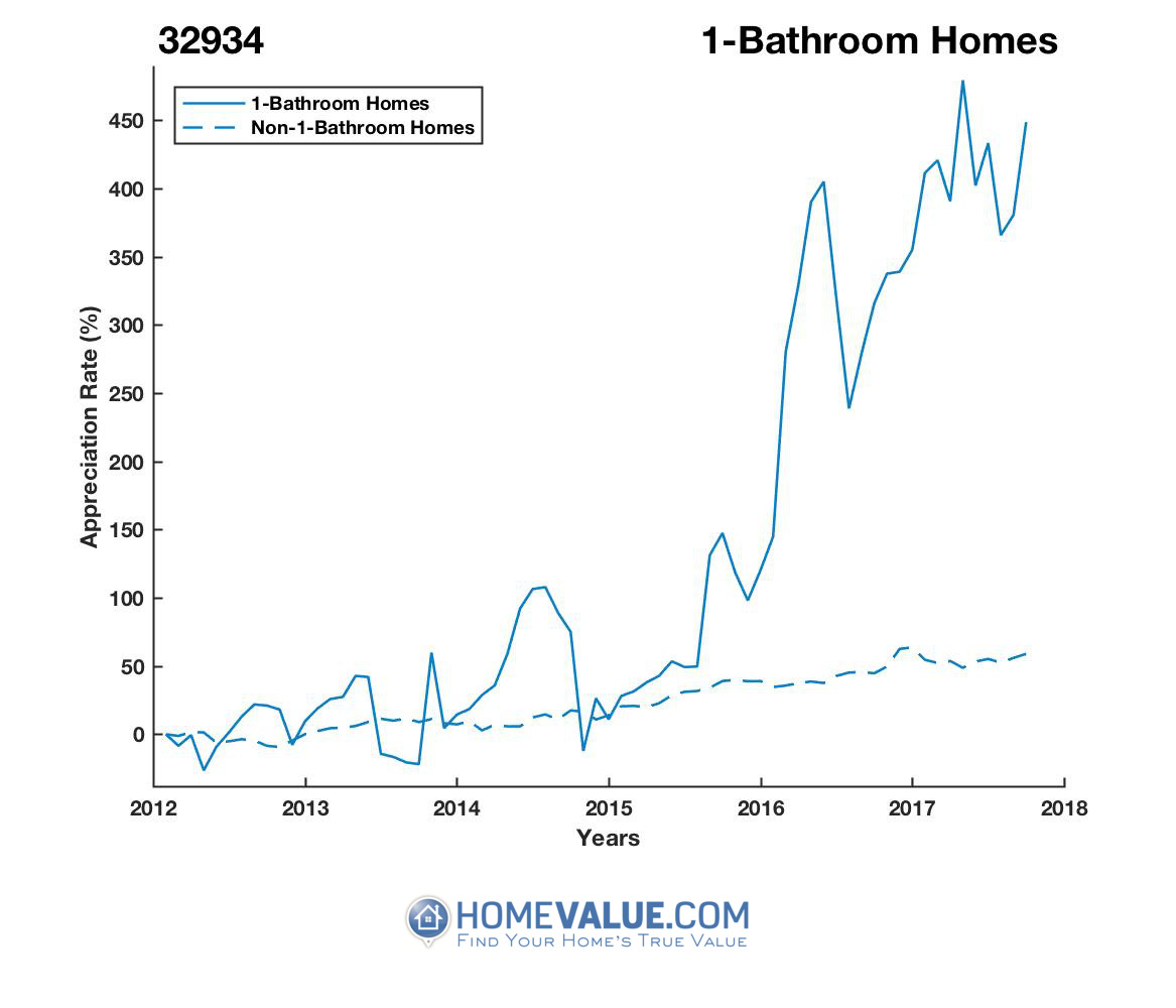 1 Bathroom Homes have appreciated 6.6x faster since 09/15/2013.