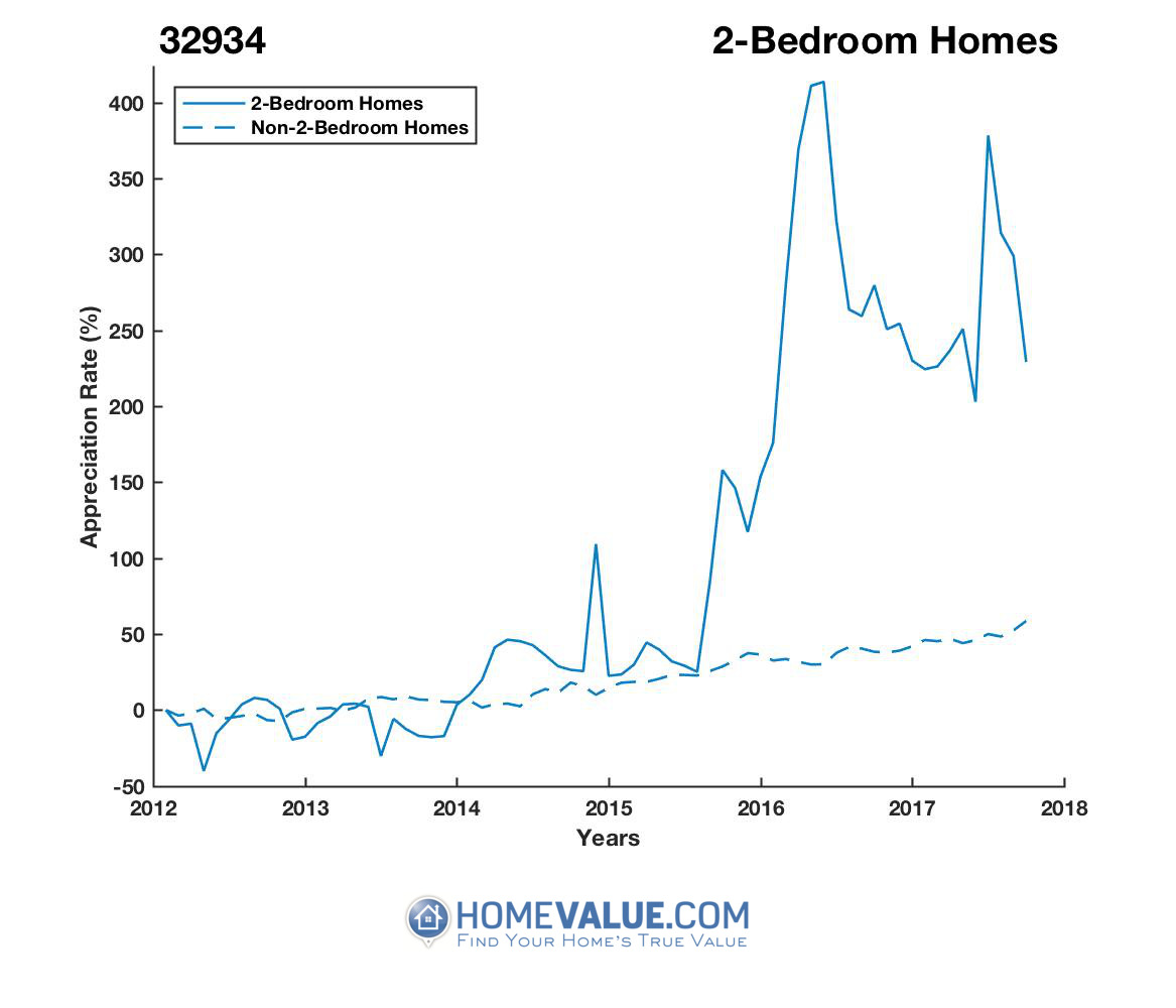 2 Bedrooms Homes have appreciated 3.5x faster since 09/15/2013.