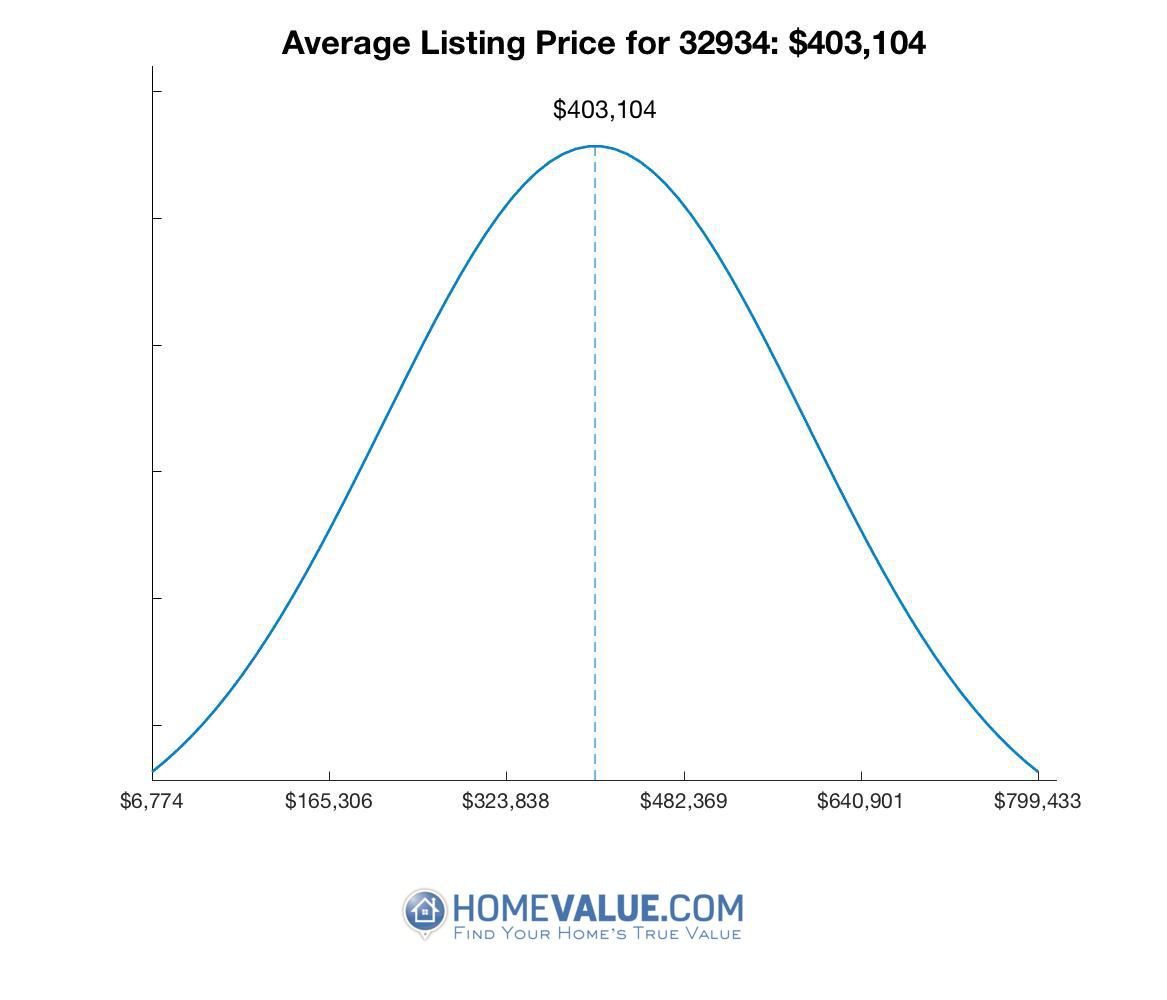 Average List Price 32934