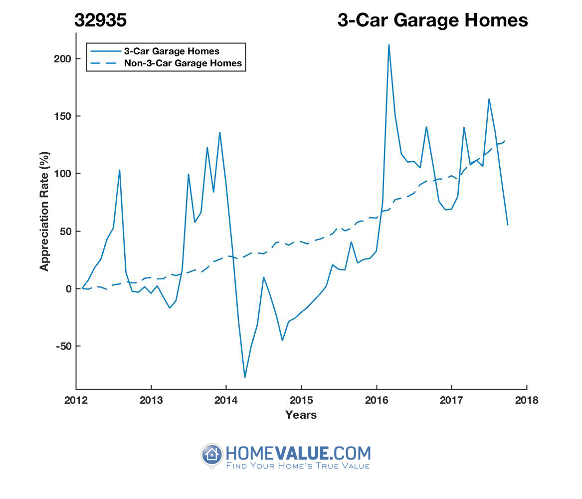 3 Car Garage Homes have appreciated 6.1x faster since 03/15/2014.