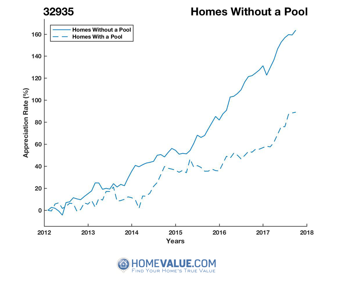 Homes Without A Pool Homes have appreciated 80% faster since 03/15/2012.