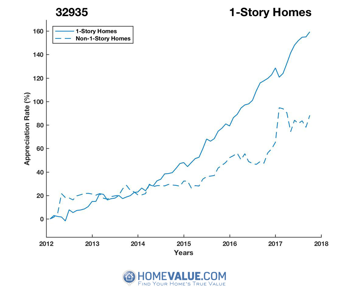 1 Story Homes have appreciated 85% faster since 09/15/2012.