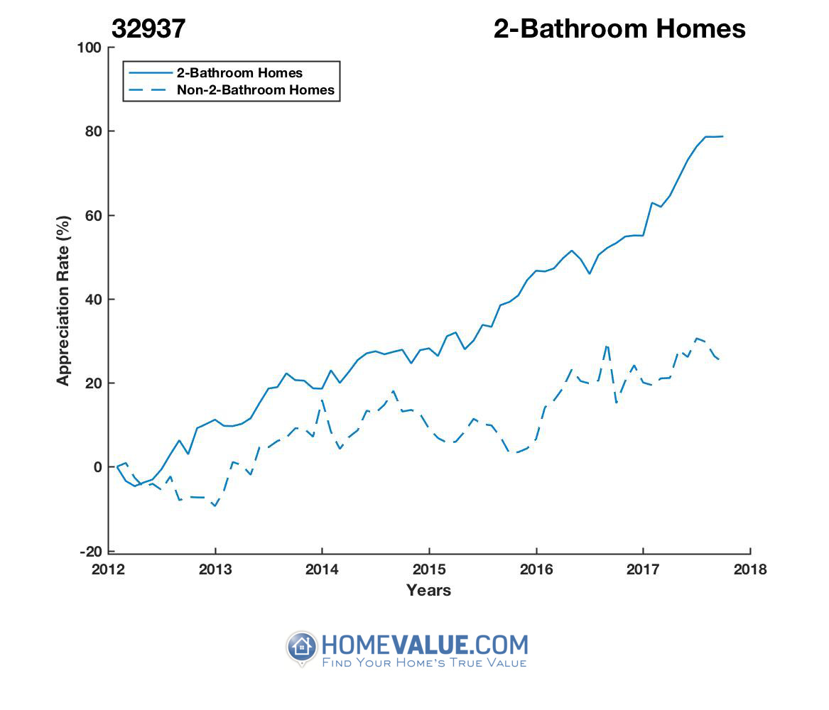 2 Bathrooms Homes have appreciated 60% faster since 03/15/2012.