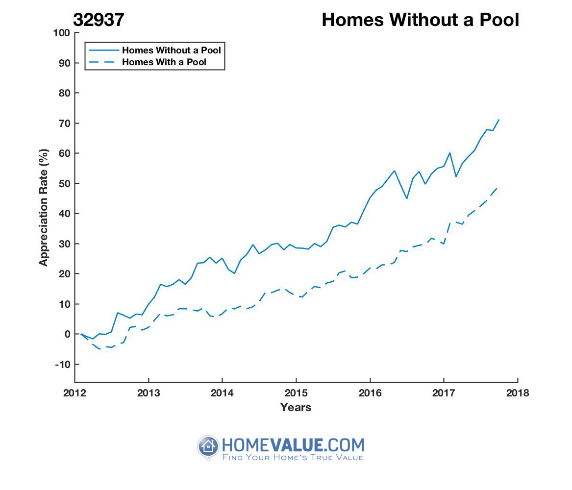 Homes Without A Pool Homes have appreciated 19% faster since 03/15/2012.