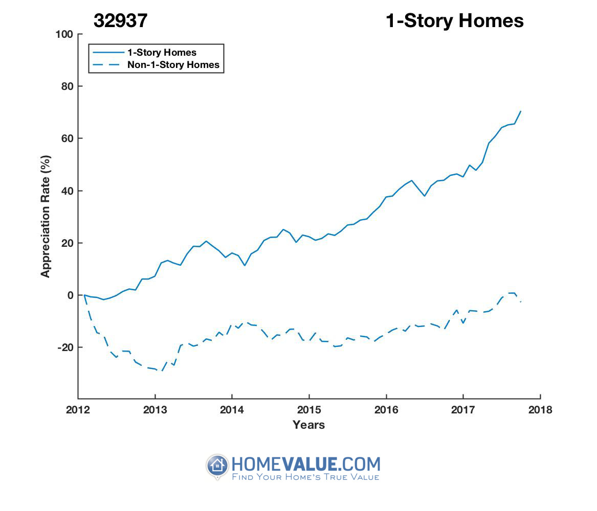 1 Story Homes have appreciated 58% faster since 03/15/2012.