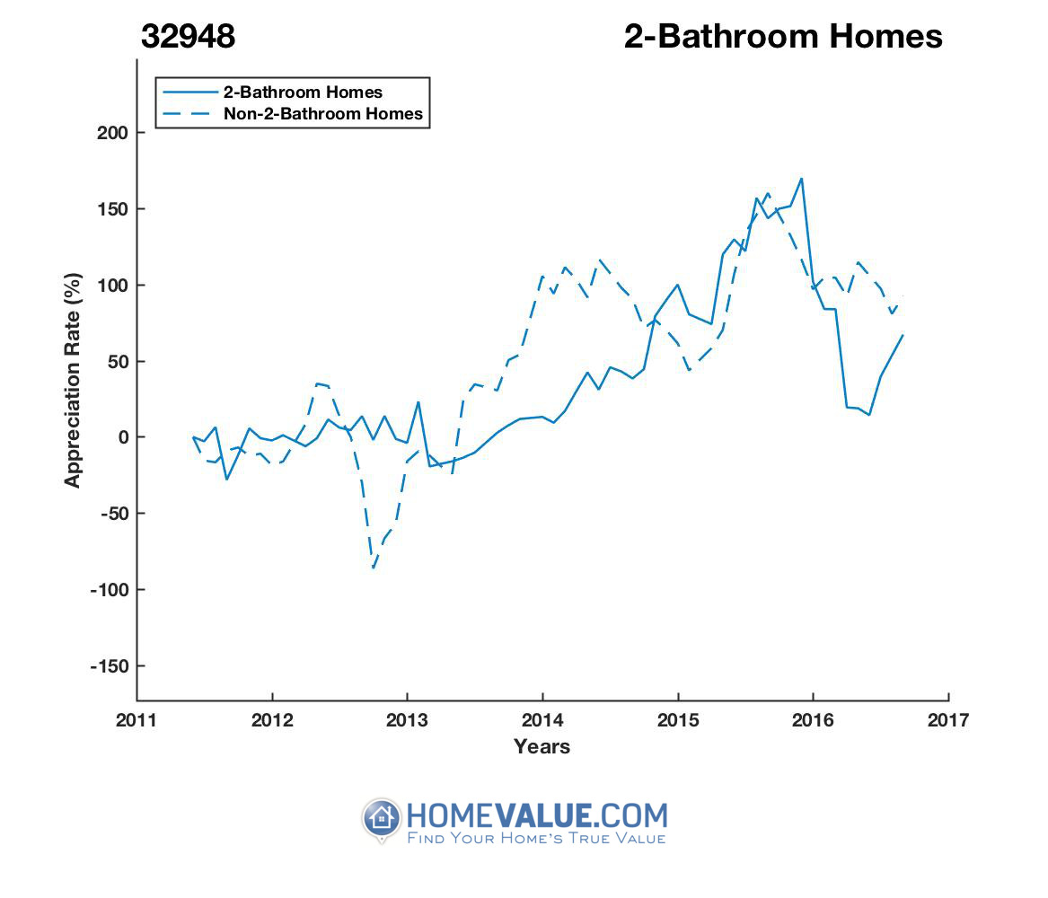 2 Bathrooms Homes have appreciated 3.5x faster since 09/15/2012.