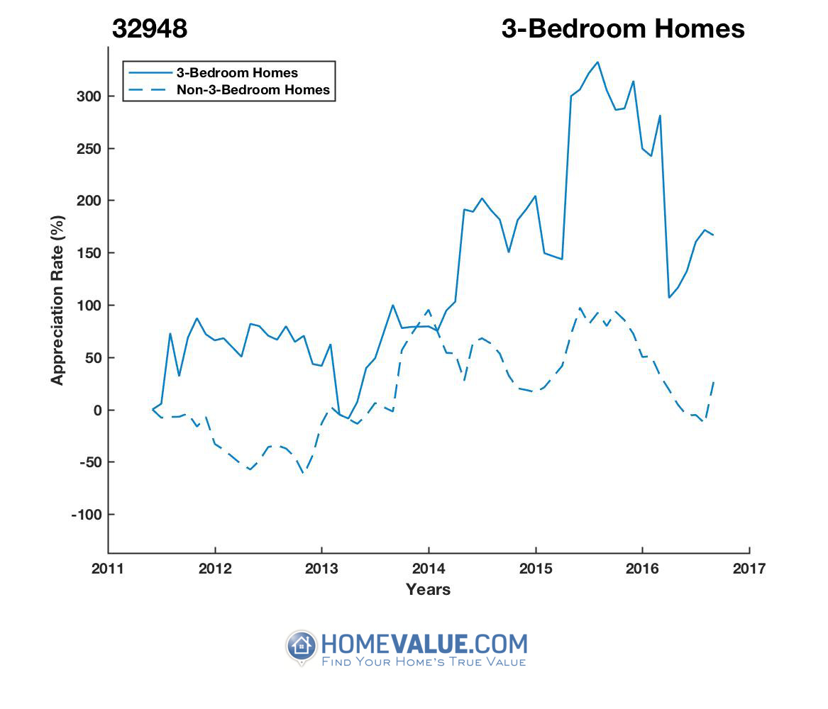 3 Bedrooms Homes have appreciated 8.3x faster since 09/15/2012.