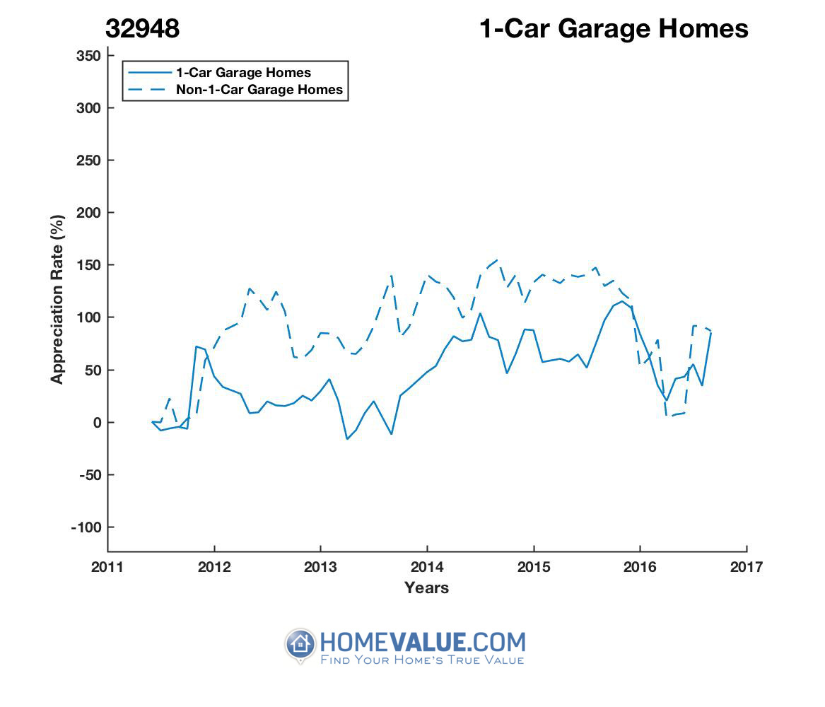 1 Car Garage Homes have appreciated 3.3x faster since 03/15/2013.