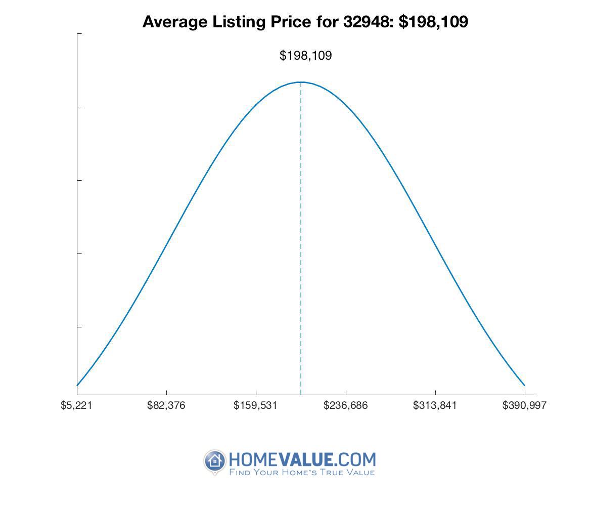 Average List Price 32948