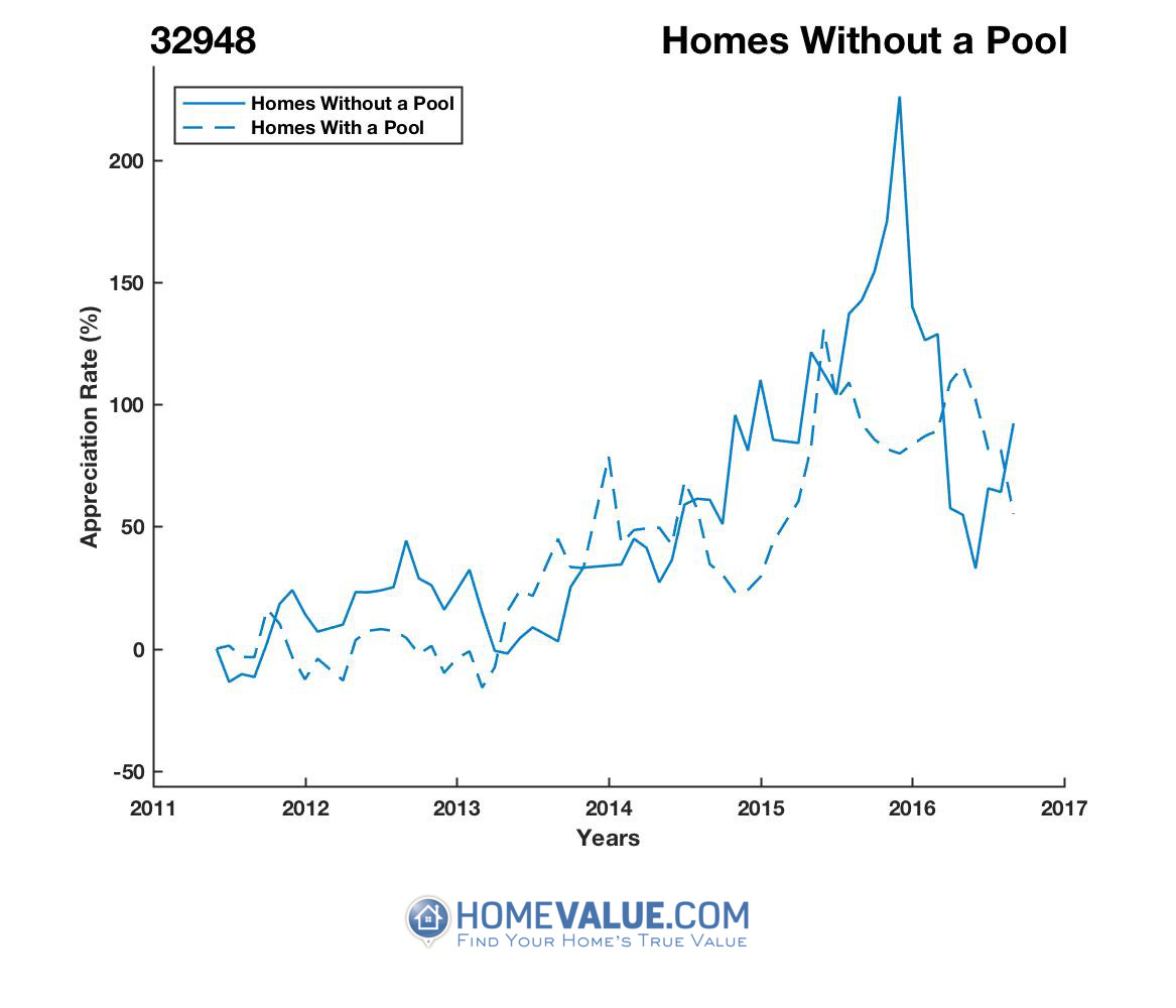 Homes Without A Pool Homes have appreciated 3.1x faster since 03/15/2013.