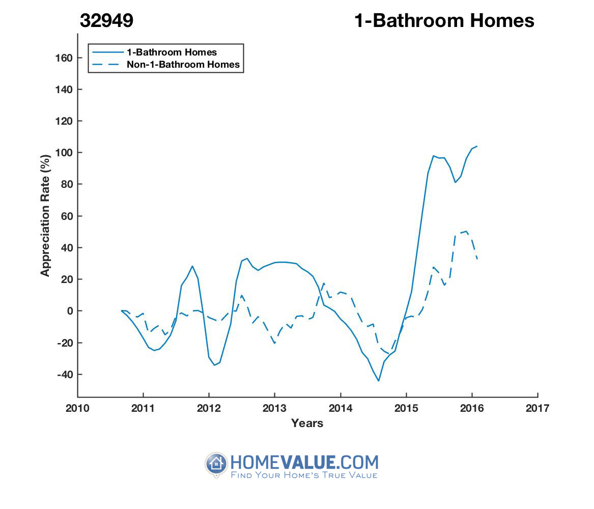 1 Bathroom Homes have appreciated 2.5x faster since 02/15/2012.