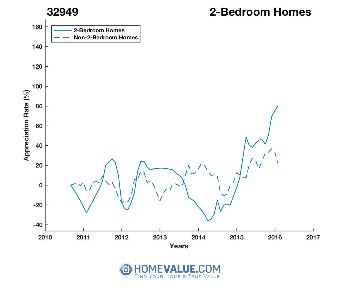 2 Bedrooms Homes have appreciated 2.4x faster since 02/15/2014.
