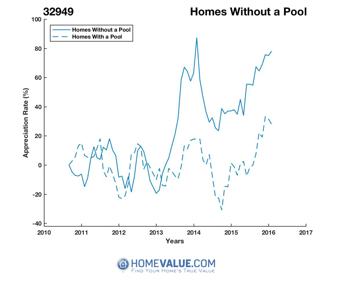Homes Without A Pool Homes have appreciated 80% faster since 02/15/2012.