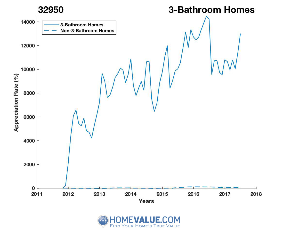 3 Bathrooms Homes have appreciated 2.9x faster since 09/15/2012.