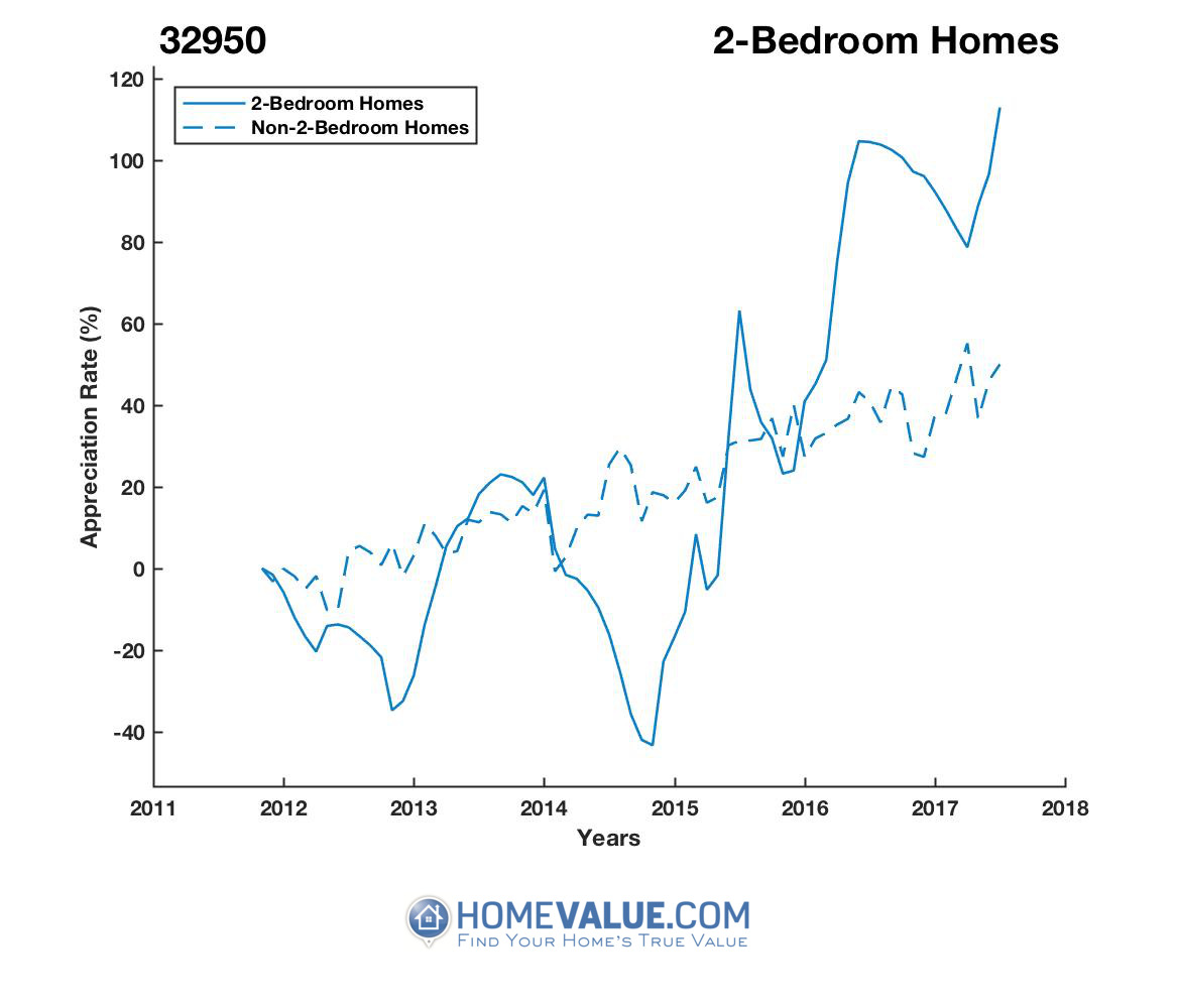 2 Bedrooms Homes have appreciated 2.8x faster since 09/15/2014.