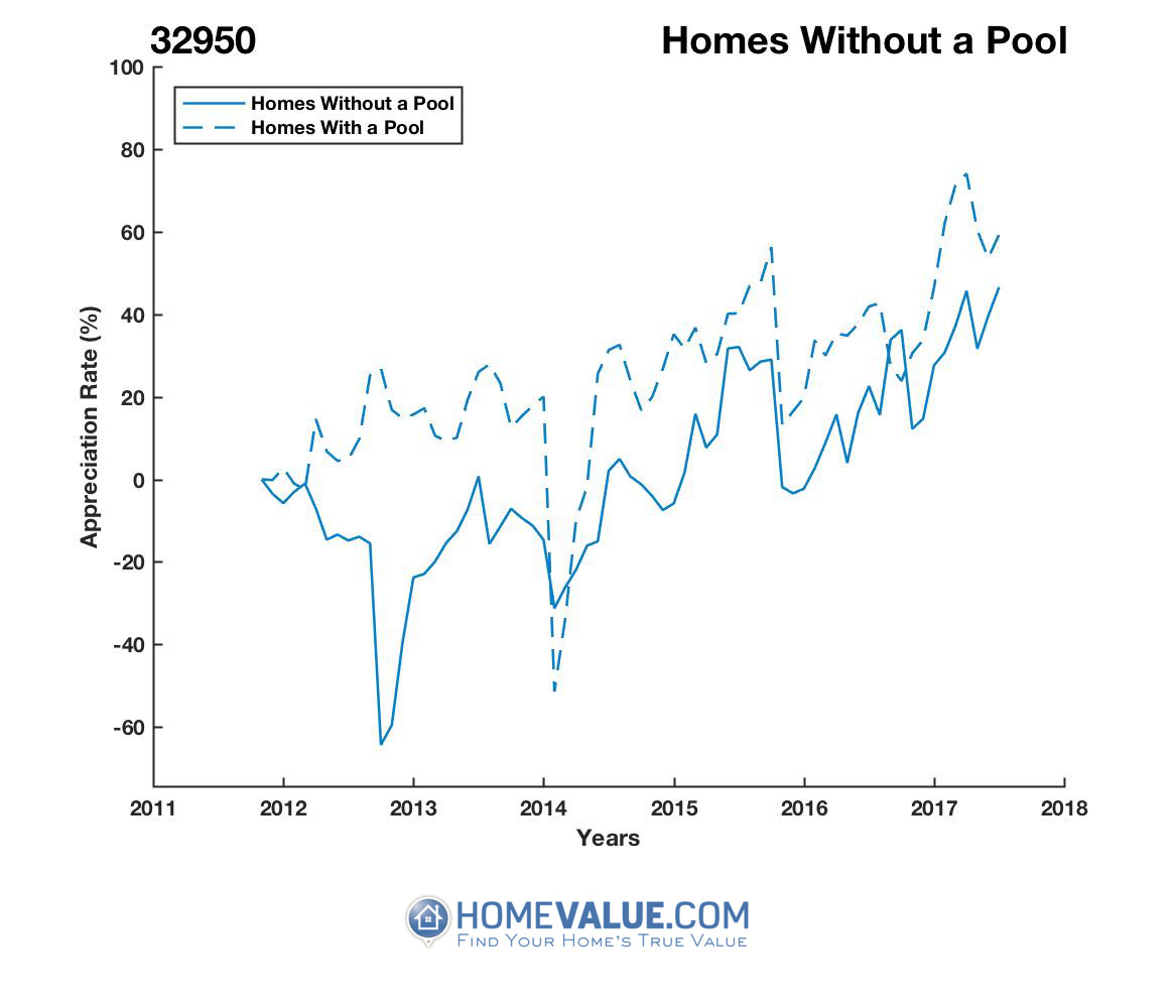 Homes Without A Pool Homes have appreciated 3.8x faster since 09/15/2012.