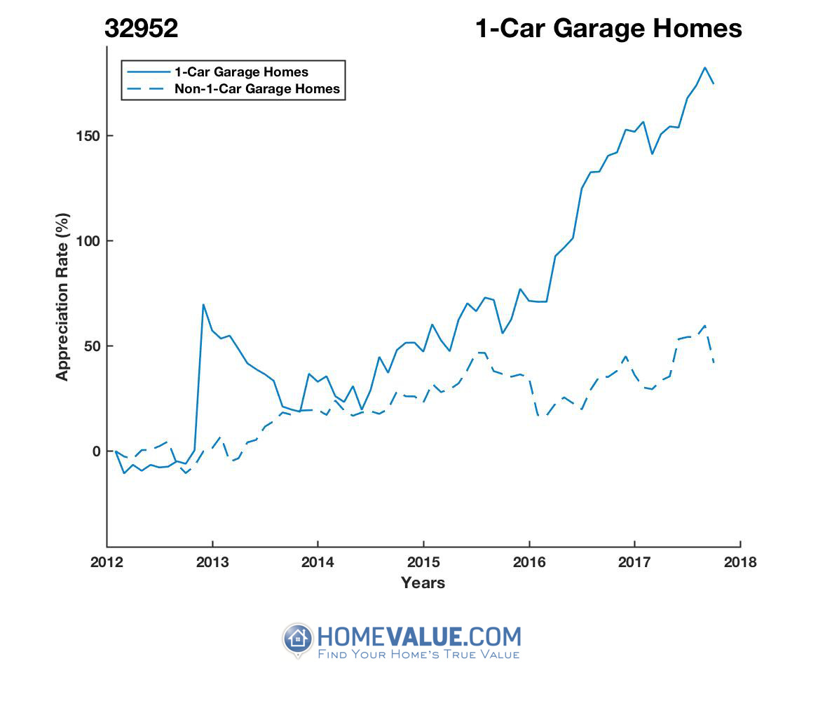 1 Car Garage Homes have appreciated 2.5x faster since 03/15/2012.