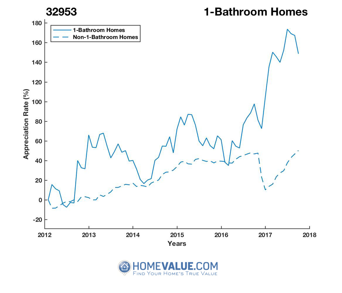 1 Bathroom Homes have appreciated 80% faster since 03/15/2014.