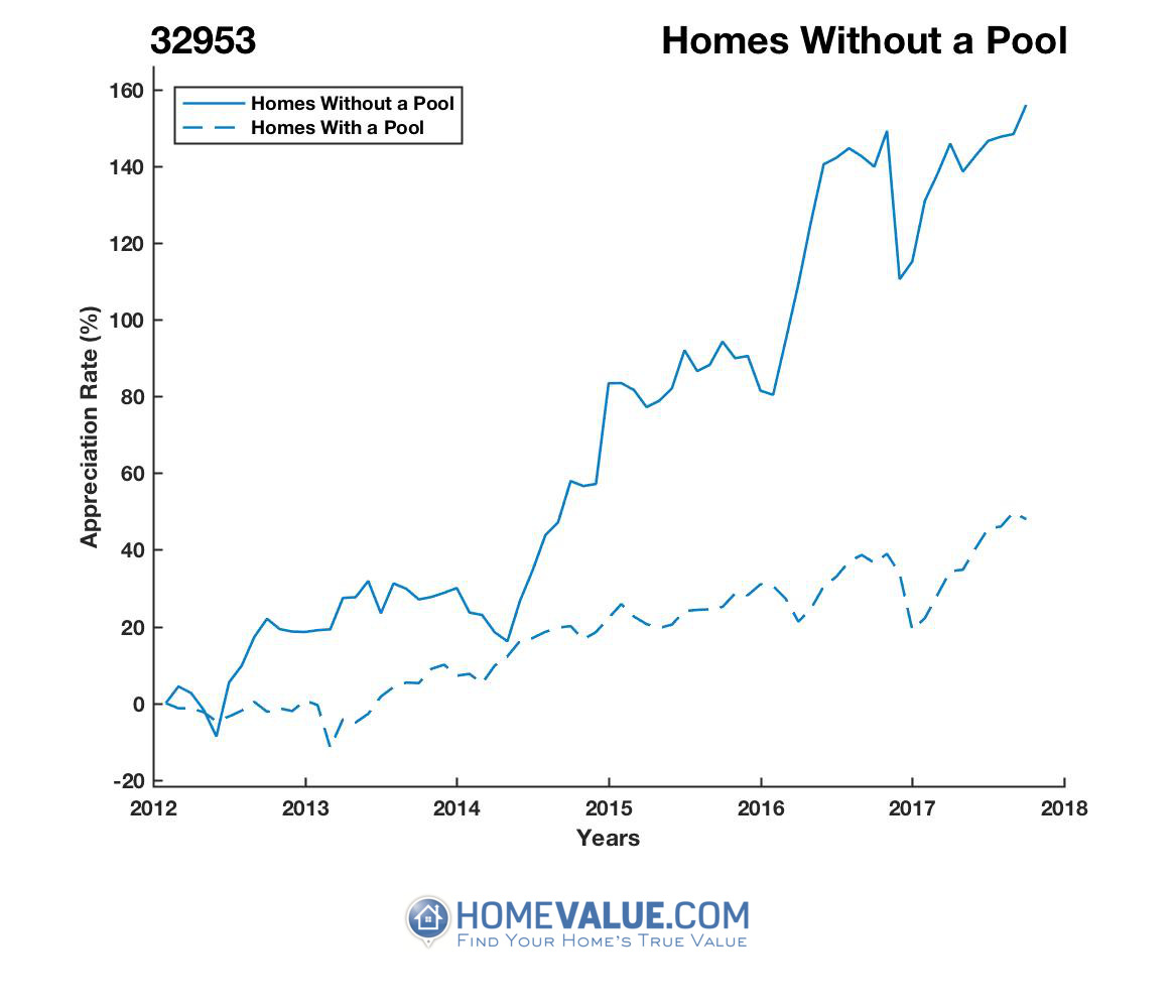Homes Without A Pool Homes have appreciated 99% faster since 03/15/2012.