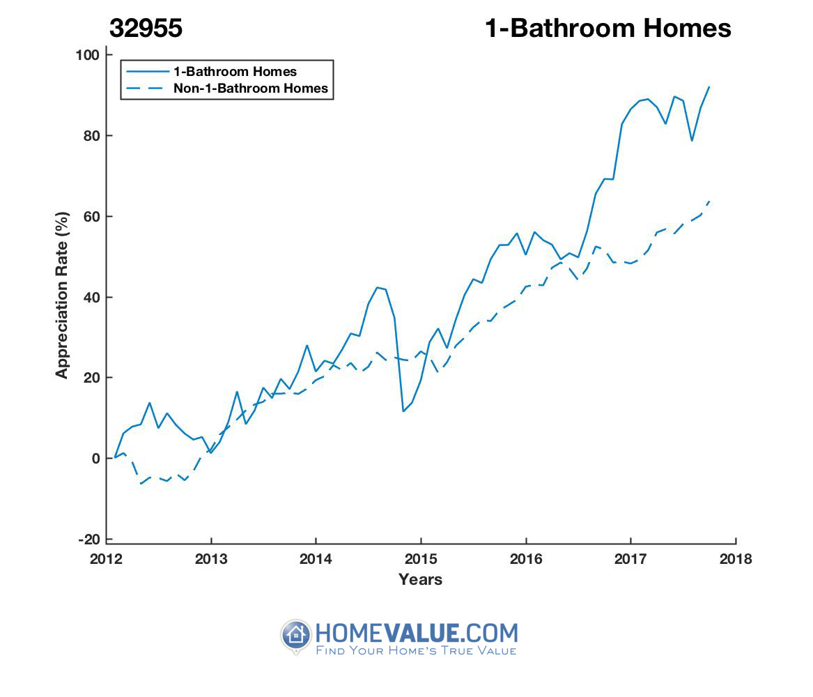 1 Bathroom Homes have appreciated 23% faster since 09/15/2013.