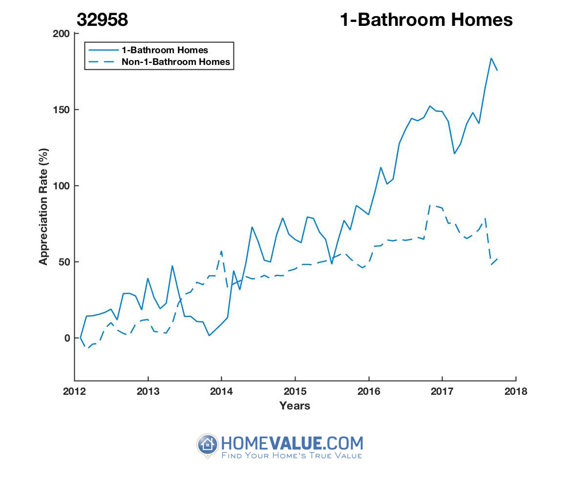 1 Bathroom Homes have appreciated 2.4x faster since 09/15/2013.