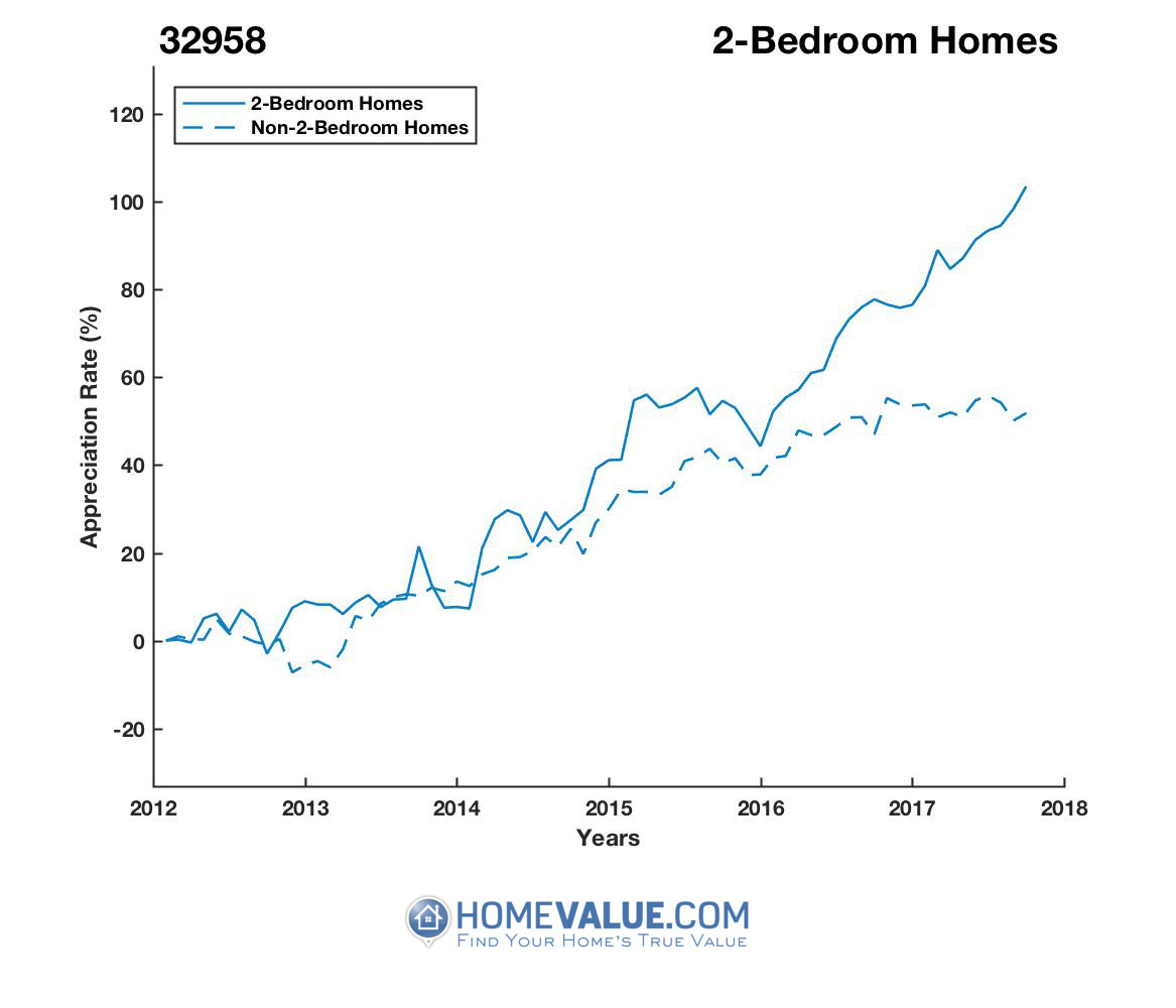 2 Bedrooms Homes have appreciated 57% faster since 09/15/2012.