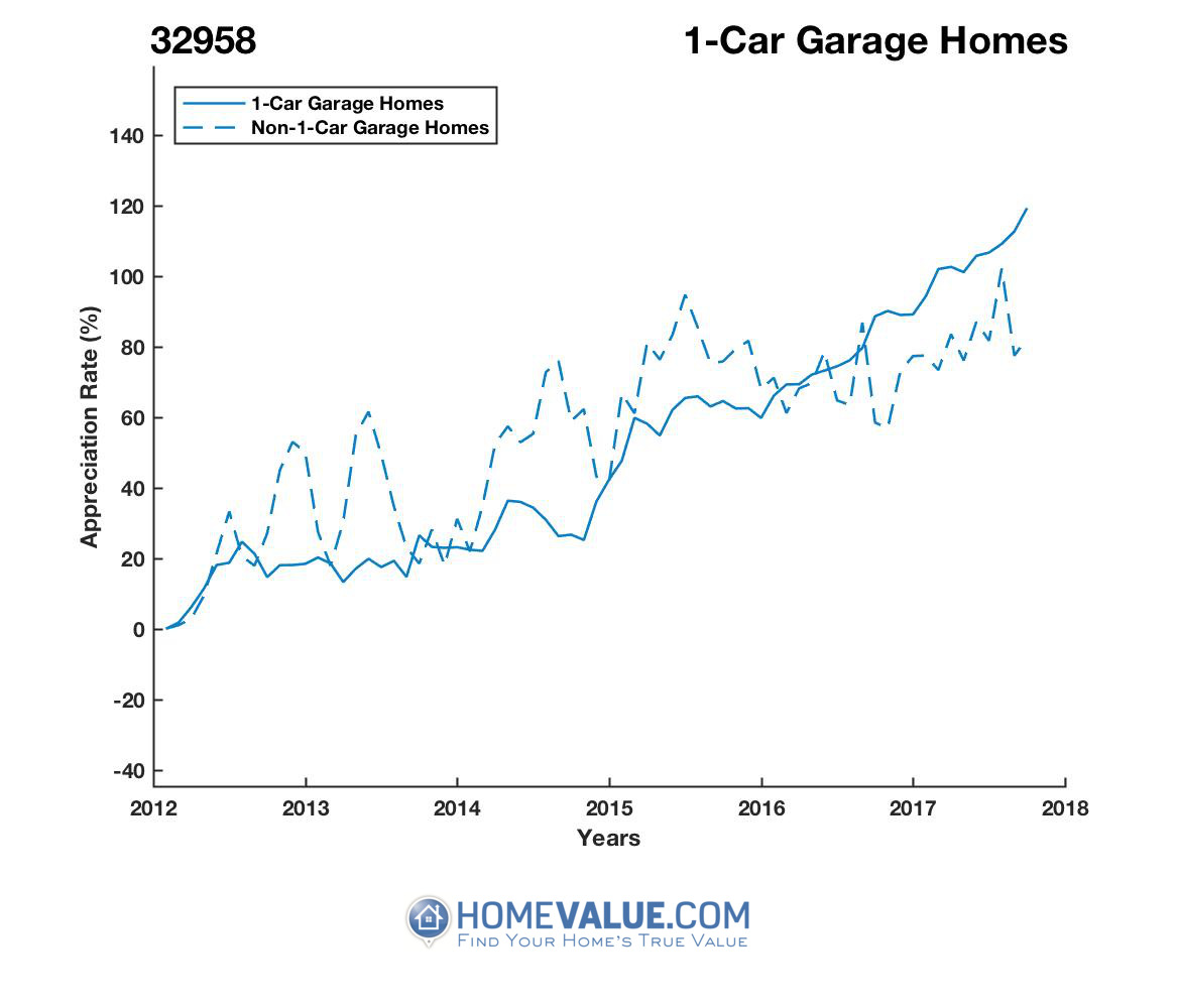 1 Car Garage Homes have appreciated 55% faster since 09/15/2014.