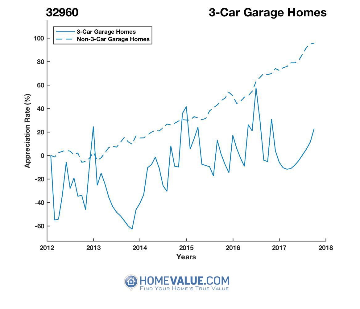 3 Car Garage Homes have appreciated 2.3x faster since 09/15/2013.