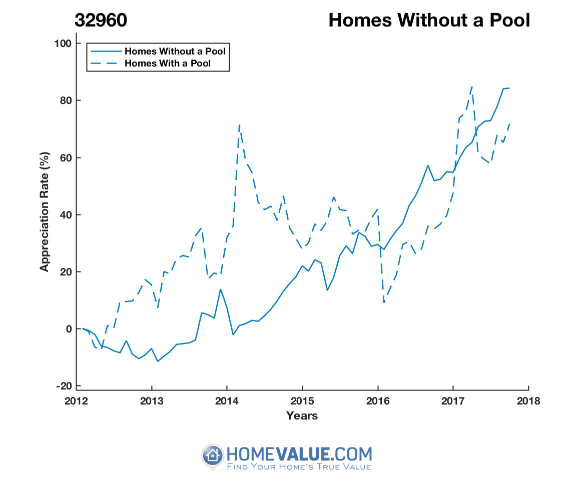 Homes Without A Pool Homes have appreciated 73% faster since 03/15/2014.