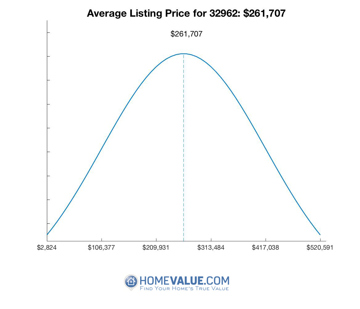 Average List Price 32962