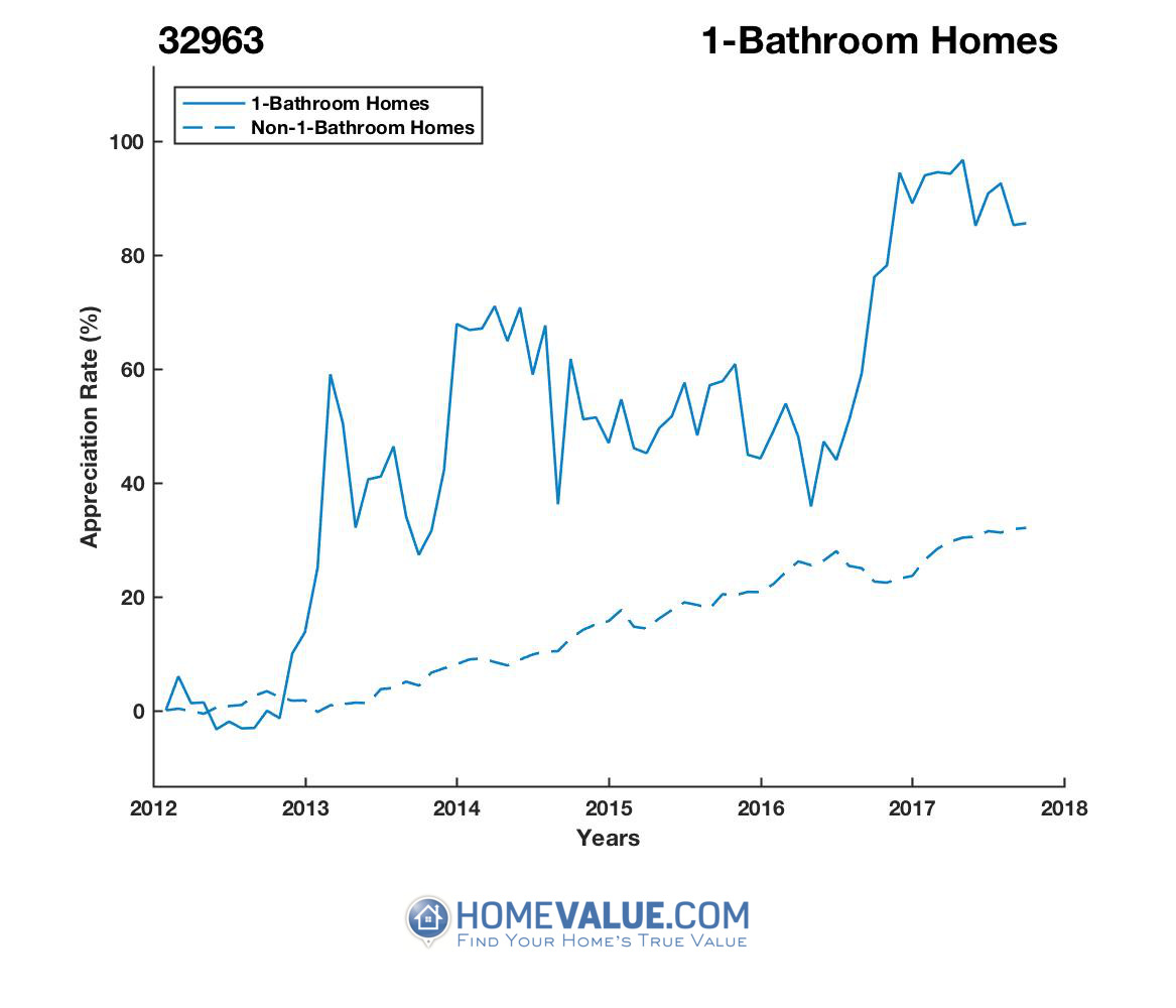 1 Bathroom Homes have appreciated 58% faster since 09/15/2012.