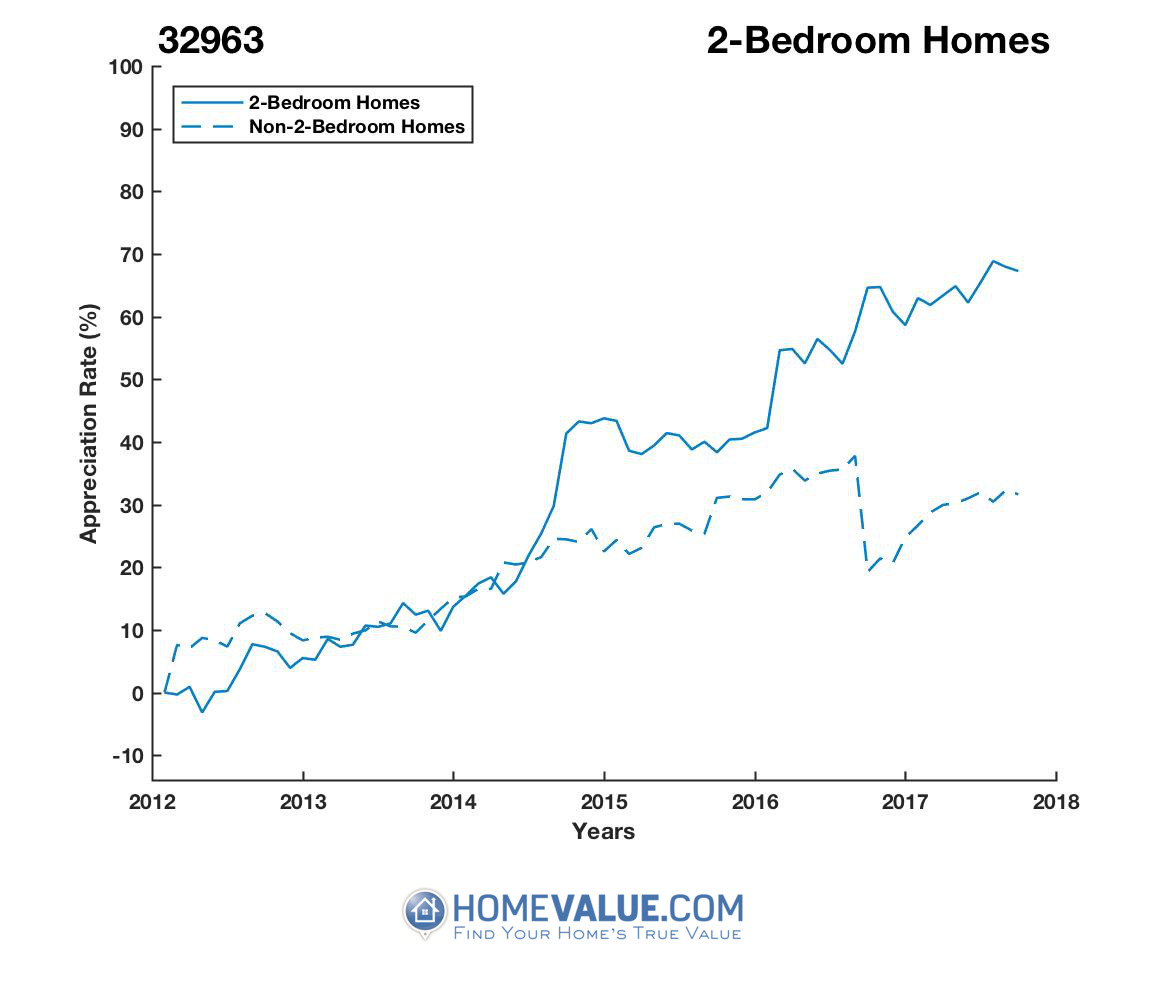 2 Bedrooms Homes have appreciated 42% faster since 03/15/2012.