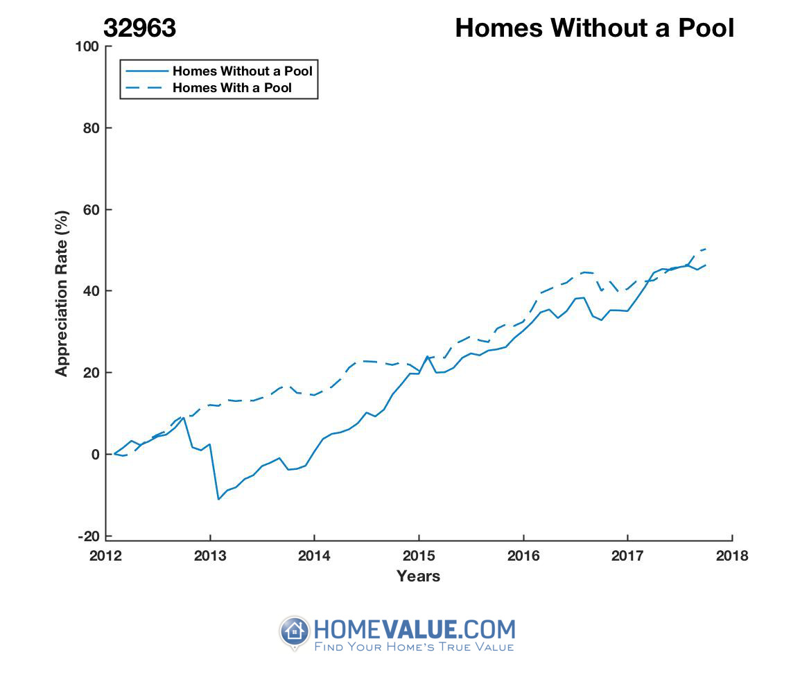 Homes Without A Pool Homes have appreciated 26% faster since 03/15/2013.