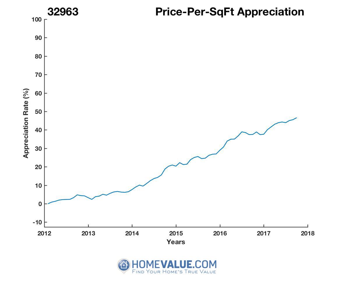 Average Price Per Sq.Ft. 32963