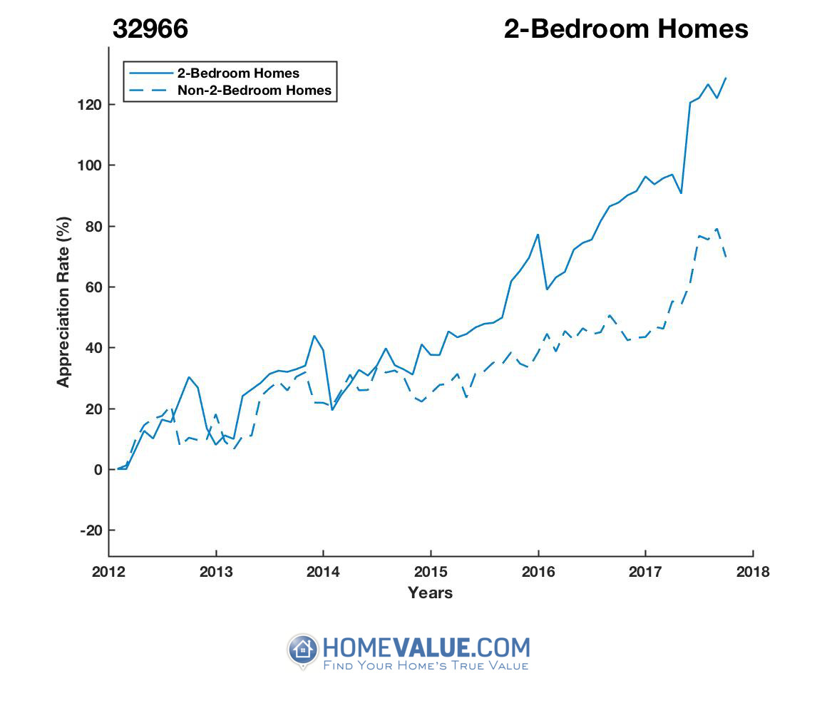 2 Bedrooms Homes have appreciated 60% faster since 03/15/2012.