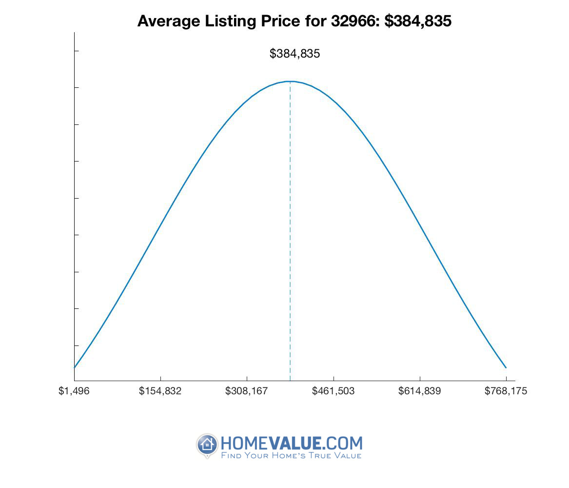 Average List Price 32966