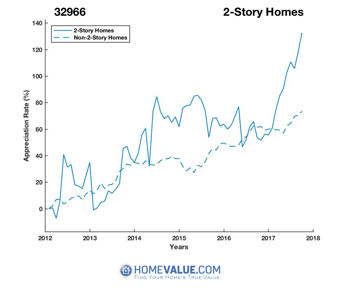 2 Stories Homes have appreciated 89% faster since 03/15/2012.