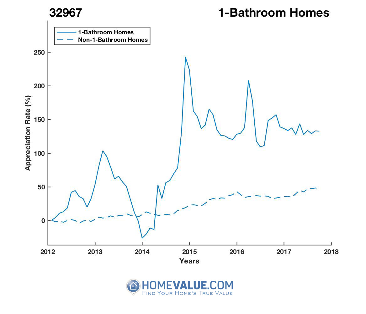 1 Bathroom Homes have appreciated 2.4x faster since 03/15/2014.