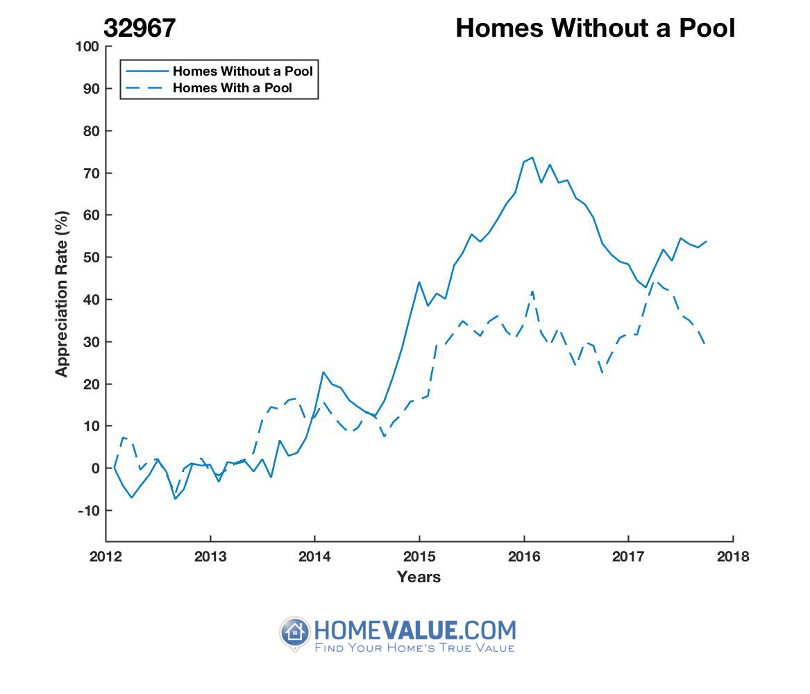 Homes Without A Pool Homes have appreciated 45% faster since 03/15/2012.