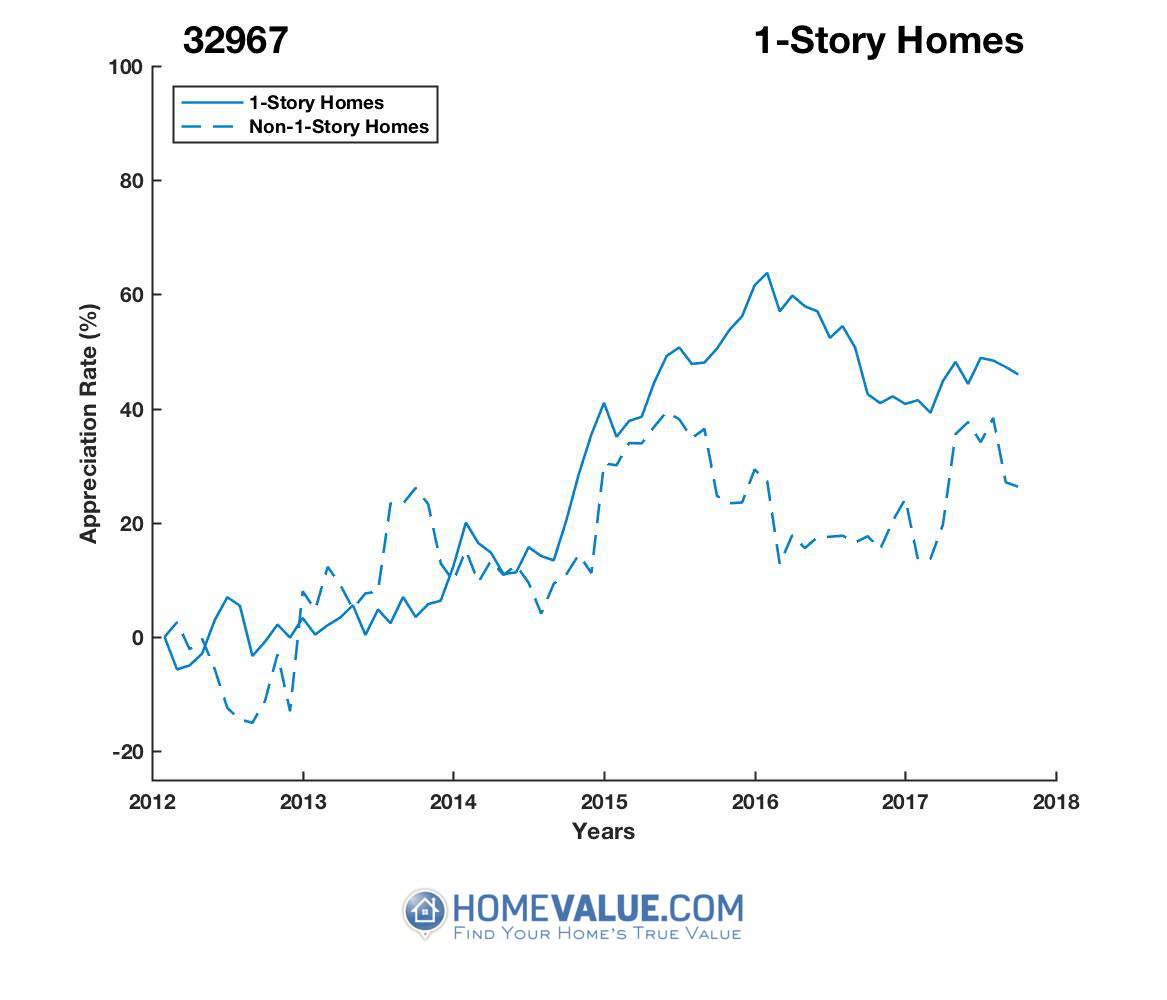 1 Story Homes have appreciated 41% faster since 09/15/2013.