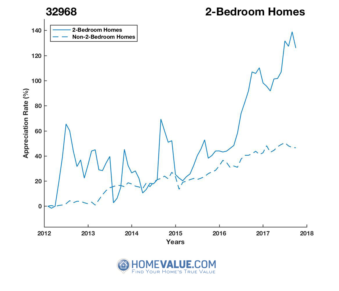 2 Bedrooms Homes have appreciated 79% faster since 03/15/2012.
