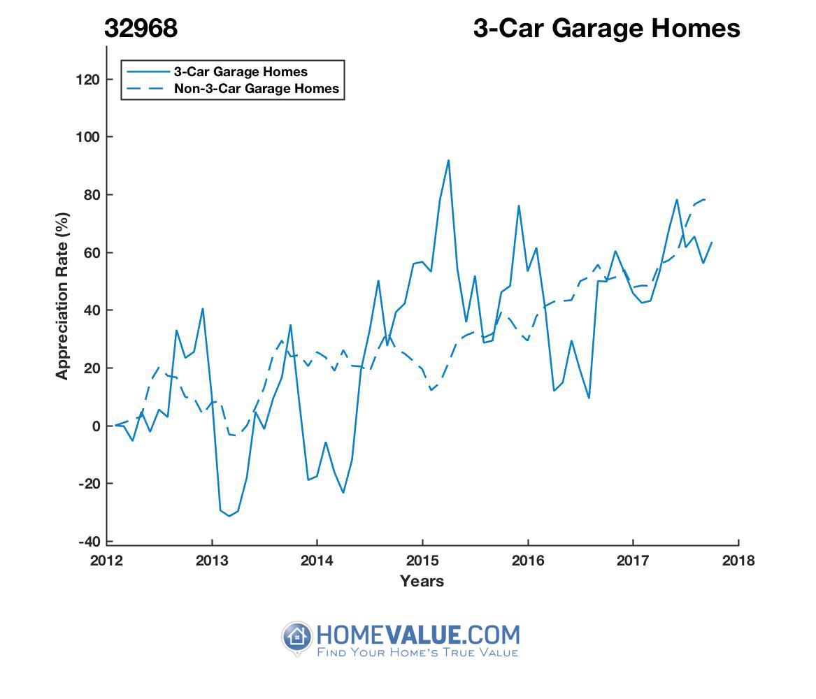 3 Car Garage Homes have appreciated 74% faster since 03/15/2014.