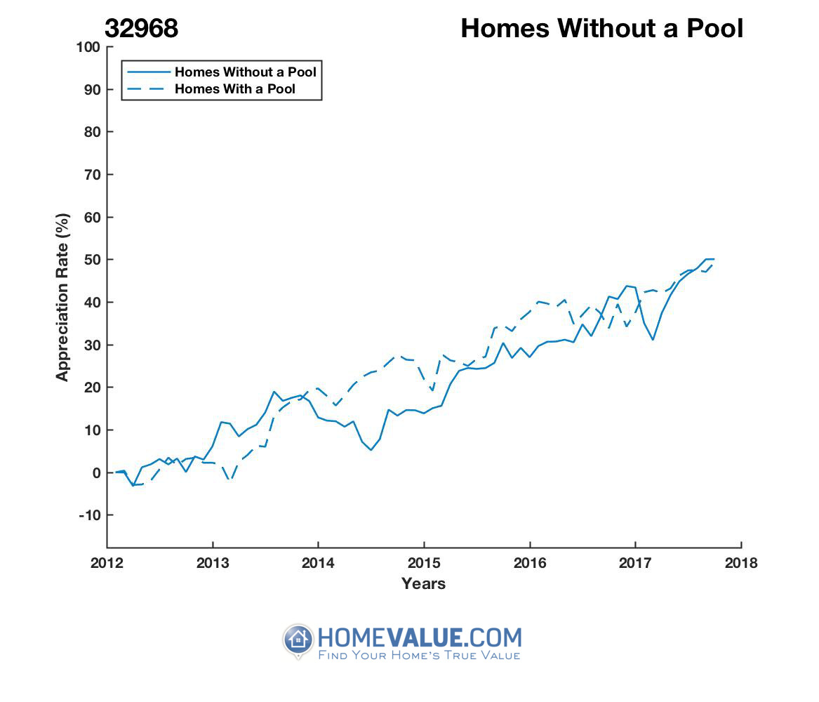 Homes Without A Pool Homes have appreciated 15% faster since 09/15/2014.