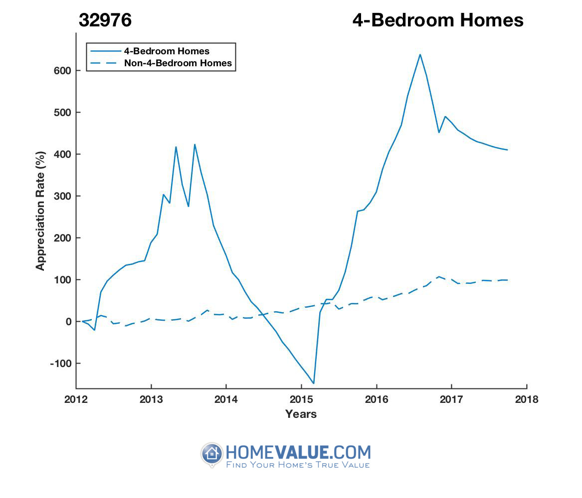 4 Bedrooms Homes have appreciated 9.5x faster since 09/15/2014.