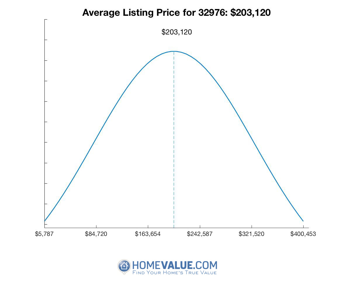 Average List Price 32976