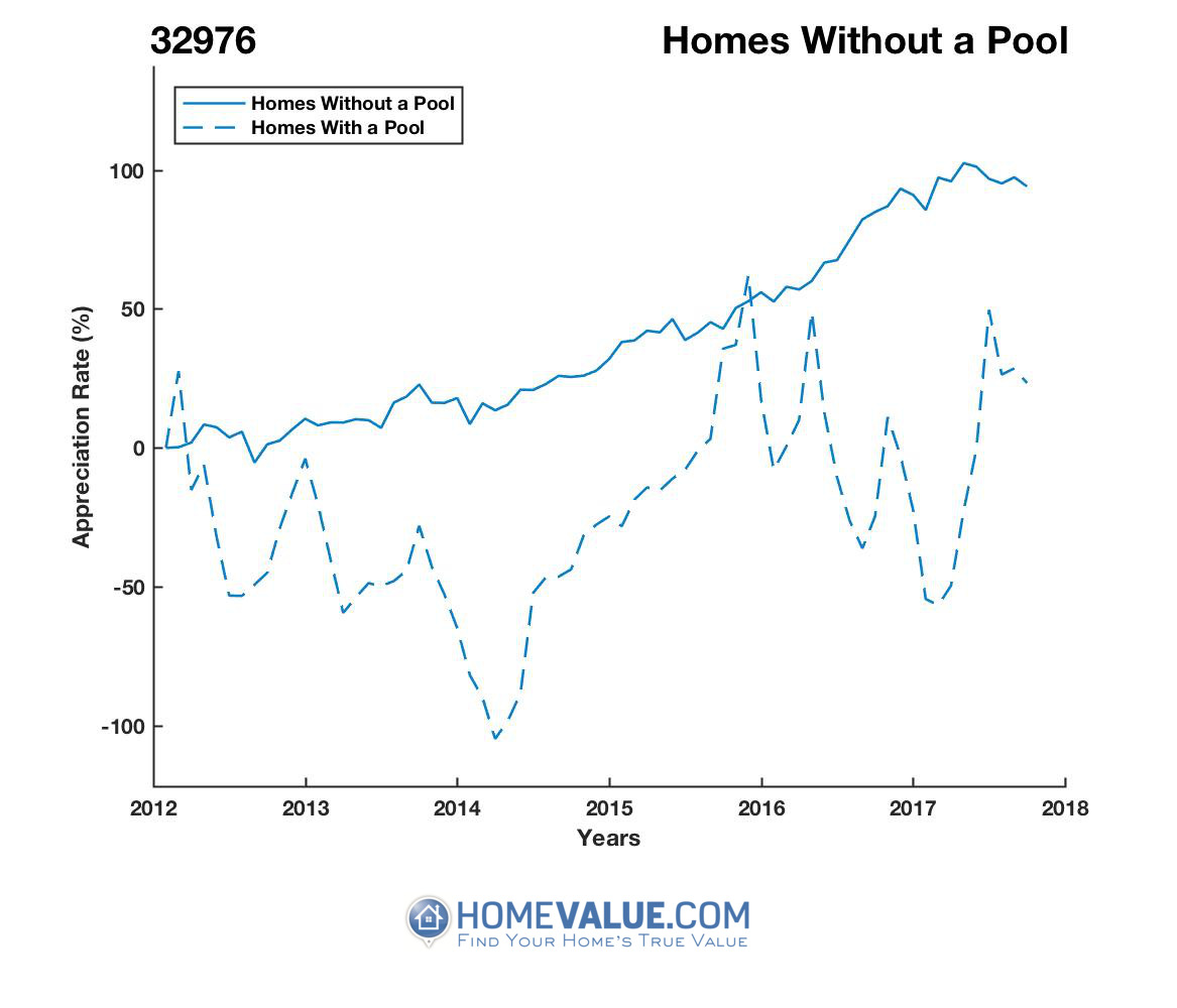Homes Without A Pool Homes have appreciated 29.1x faster since 03/15/2014.